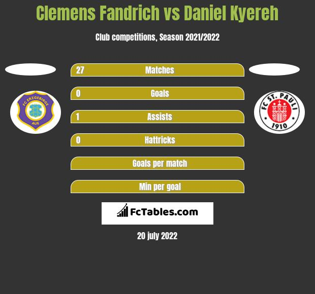 Clemens Fandrich vs Daniel Kyereh h2h player stats