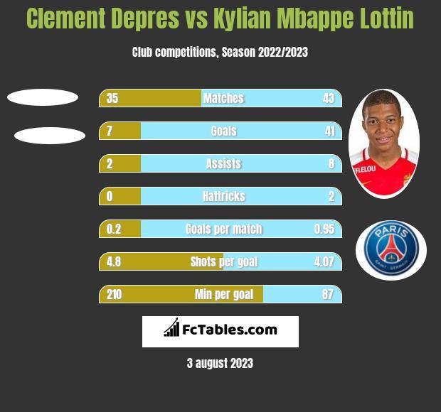Clement Depres vs Kylian Mbappe Lottin h2h player stats