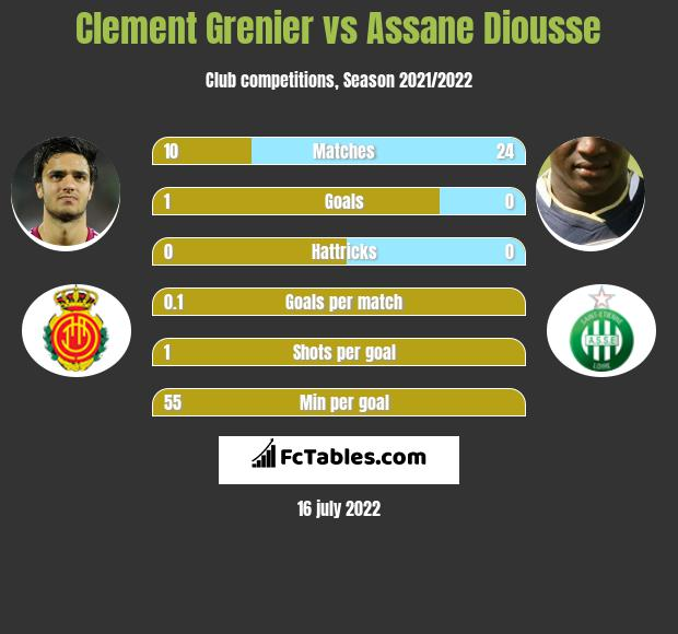Clement Grenier vs Assane Diousse infographic