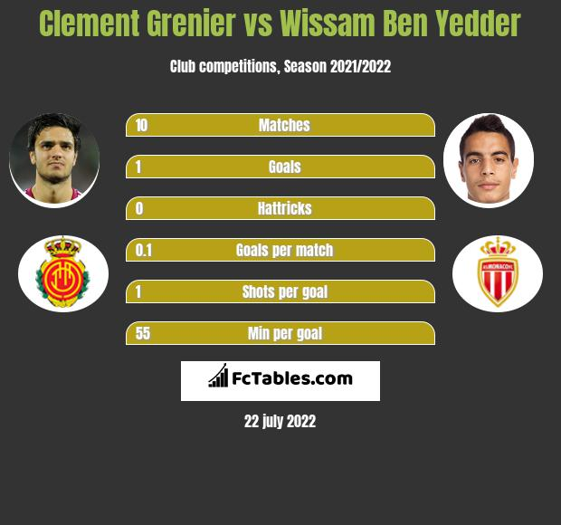 Clement Grenier infographic statistics for Rennes