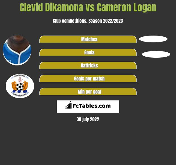 Clevid Dikamona infographic statistics for Hearts