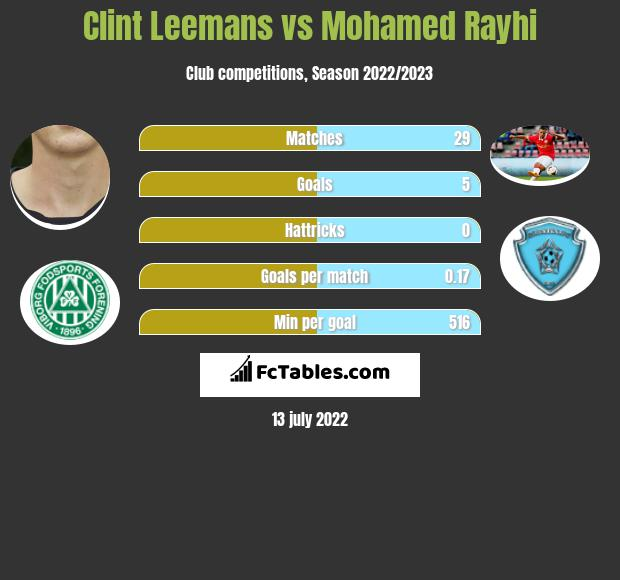 Clint Leemans vs Mohamed Rayhi infographic