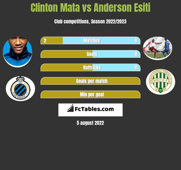 Clinton Mata infographic statistics for Gent