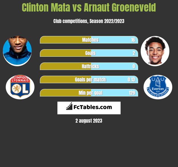 Clinton Mata vs Arnaut Groeneveld infographic
