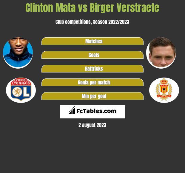 Clinton Mata vs Birger Verstraete infographic