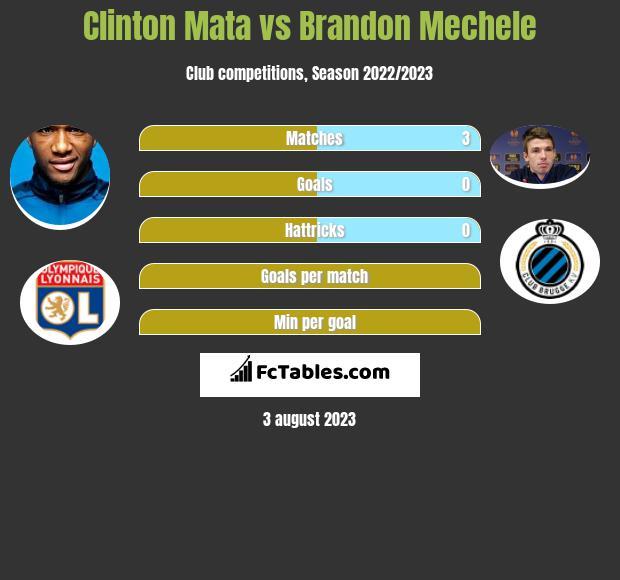 Clinton Mata vs Brandon Mechele infographic