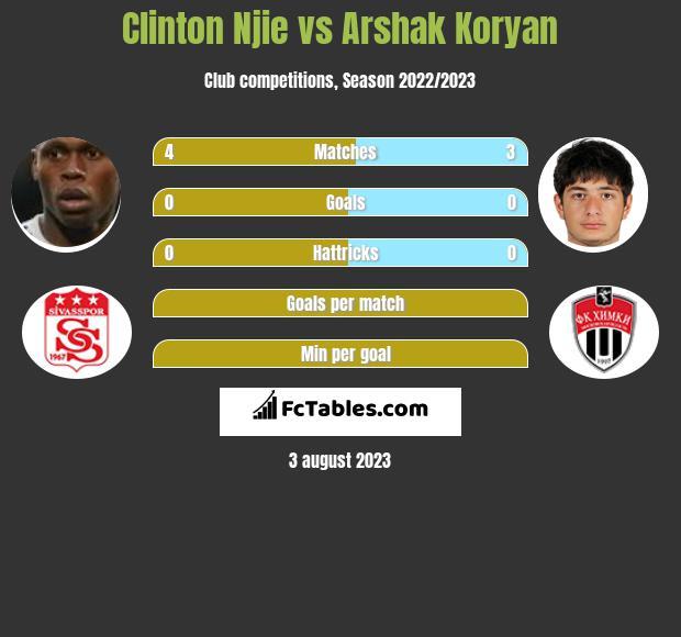 Clinton Njie vs Arshak Koryan h2h player stats