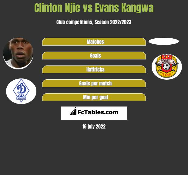 Clinton Njie vs Evans Kangwa h2h player stats