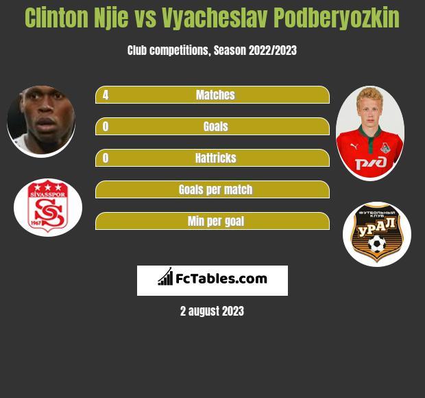 Clinton Njie vs Vyacheslav Podberyozkin infographic