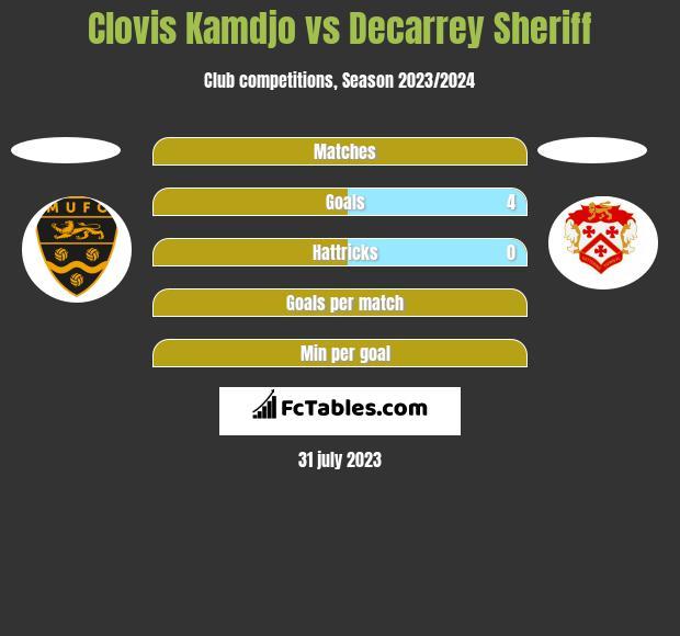 Clovis Kamdjo vs Decarrey Sheriff h2h player stats