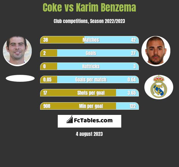 Coke vs Karim Benzema infographic