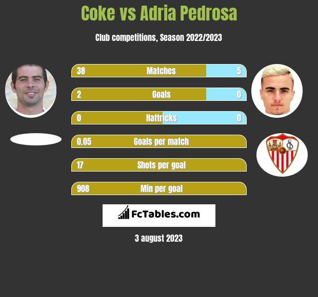Coke vs Adria Pedrosa infographic
