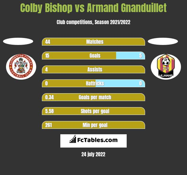 Colby Bishop vs Armand Gnanduillet h2h player stats
