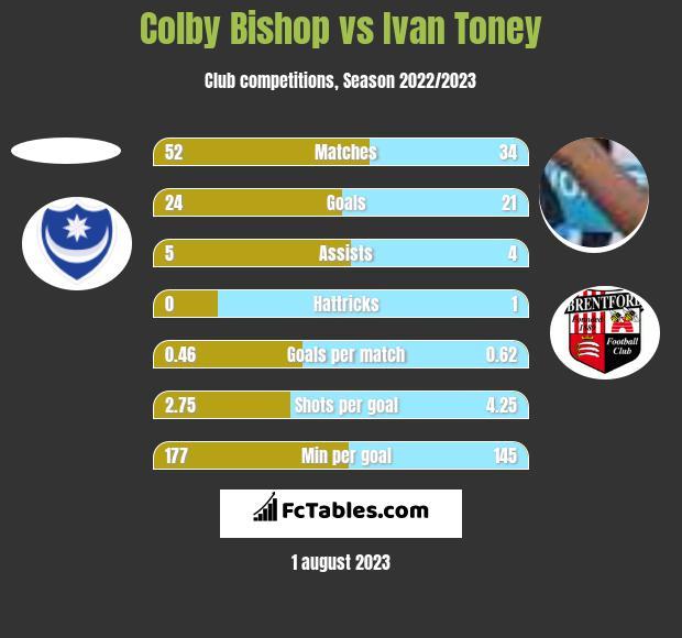Colby Bishop vs Ivan Toney h2h player stats
