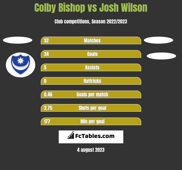 Colby Bishop vs Josh Wilson h2h player stats