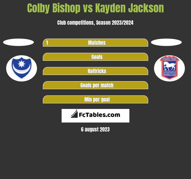 Colby Bishop vs Kayden Jackson h2h player stats