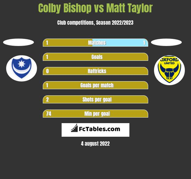 Colby Bishop vs Matt Taylor h2h player stats