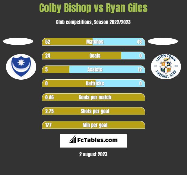 Colby Bishop vs Ryan Giles h2h player stats