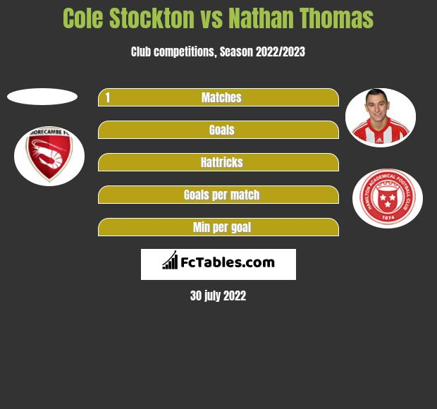 Cole Stockton vs Nathan Thomas h2h player stats