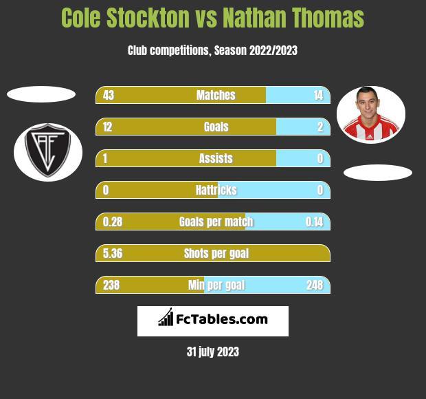 Cole Stockton vs Nathan Thomas h2h player stats