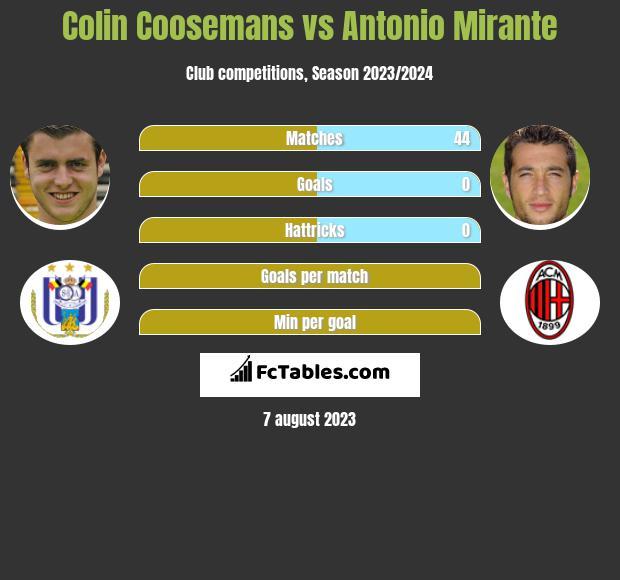 Colin Coosemans vs Antonio Mirante infographic