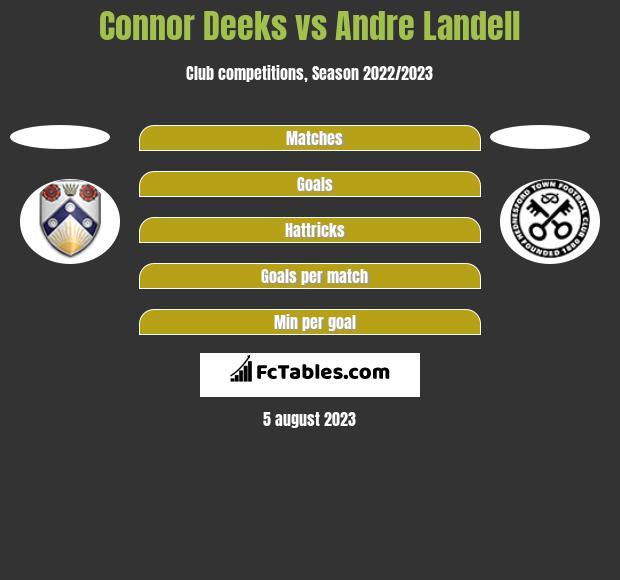 Connor Deeks vs Andre Landell h2h player stats