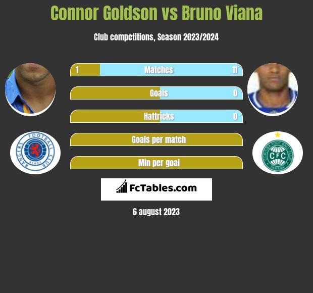 Connor Goldson vs Bruno Viana infographic