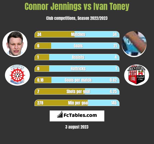 Connor Jennings vs Ivan Toney h2h player stats