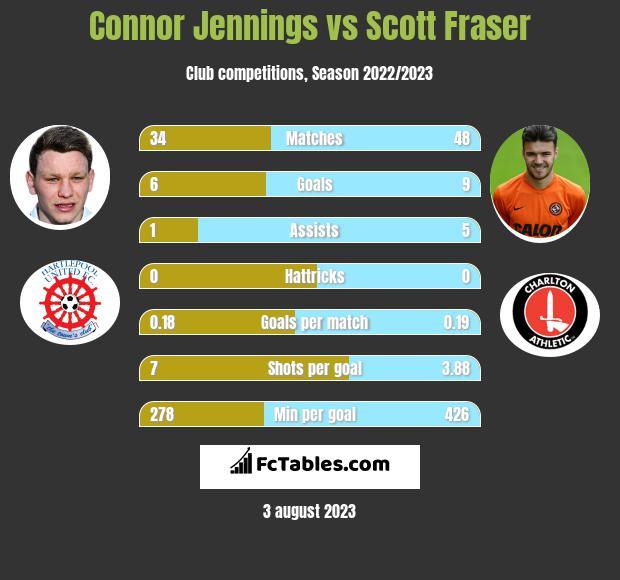 Connor Jennings vs Scott Fraser h2h player stats