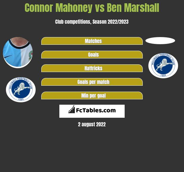 Connor Mahoney vs Ben Marshall infographic