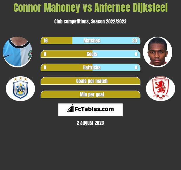 Connor Mahoney vs Anfernee Dijksteel infographic