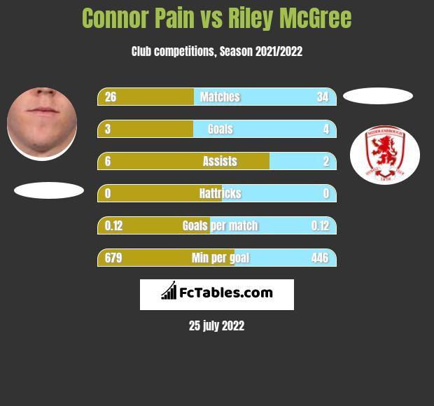 Connor Pain vs Riley McGree h2h player stats