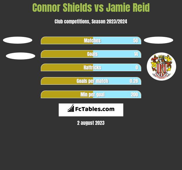 Connor Shields vs Jamie Reid h2h player stats