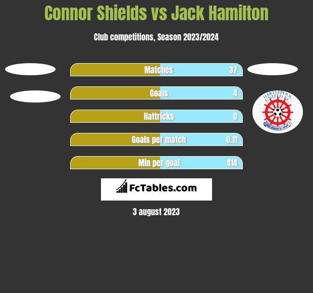 Connor Shields vs Jack Hamilton h2h player stats