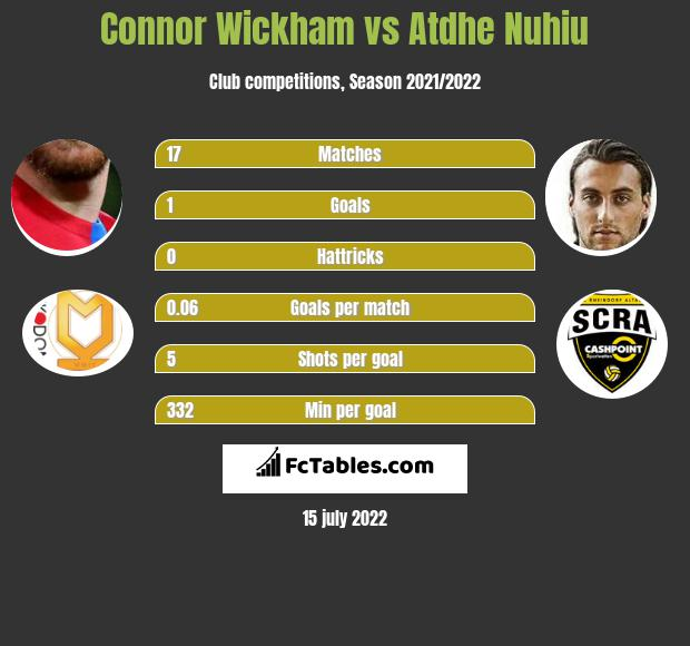 Connor Wickham vs Atdhe Nuhiu infographic