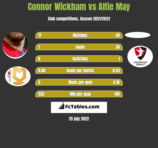 Connor Wickham vs Alfie May infographic