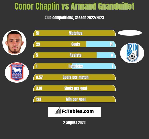 Conor Chaplin vs Armand Gnanduillet h2h player stats