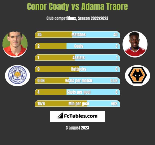 Conor Coady vs Adama Traore infographic