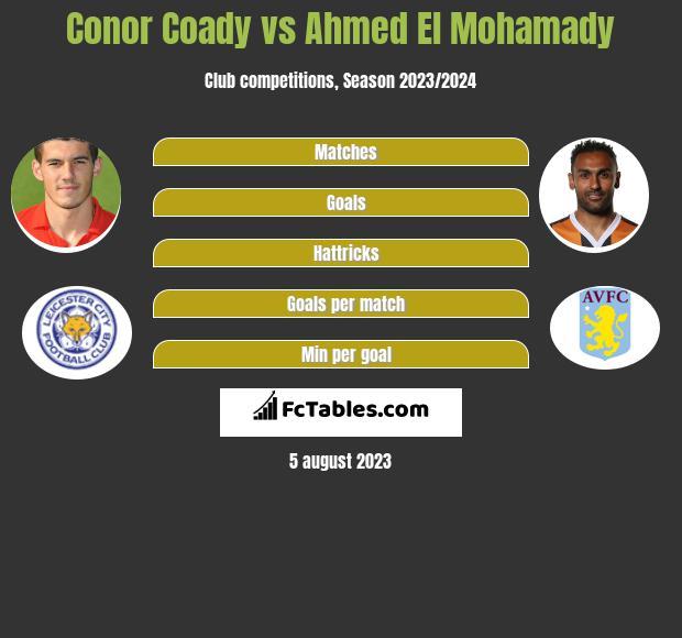 Conor Coady vs Ahmed El Mohamady infographic
