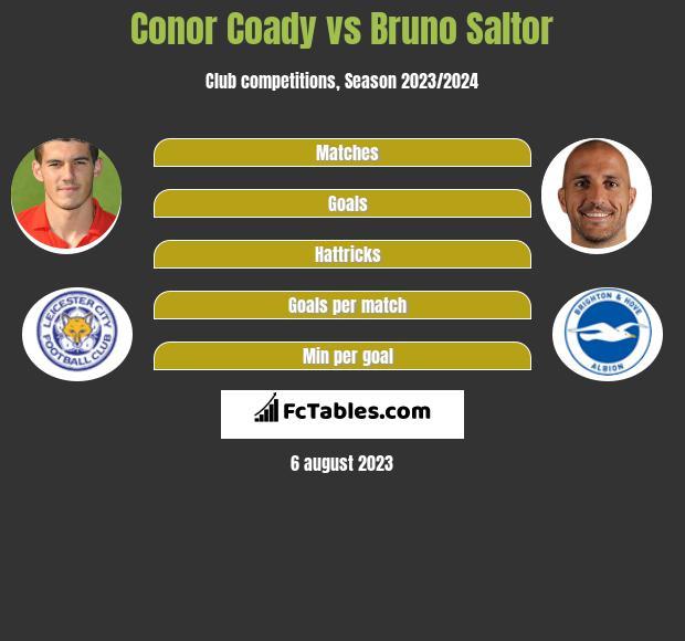 Conor Coady vs Bruno Saltor infographic
