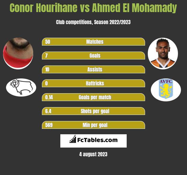 Conor Hourihane vs Ahmed El Mohamady infographic