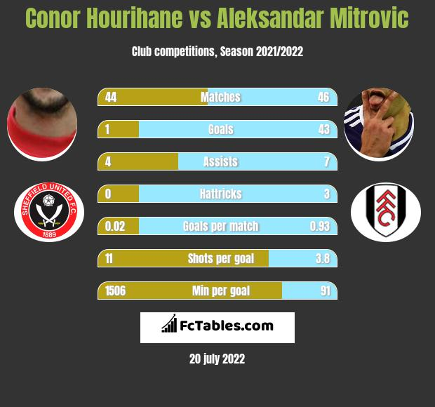 Conor Hourihane vs Aleksandar Mitrovic infographic