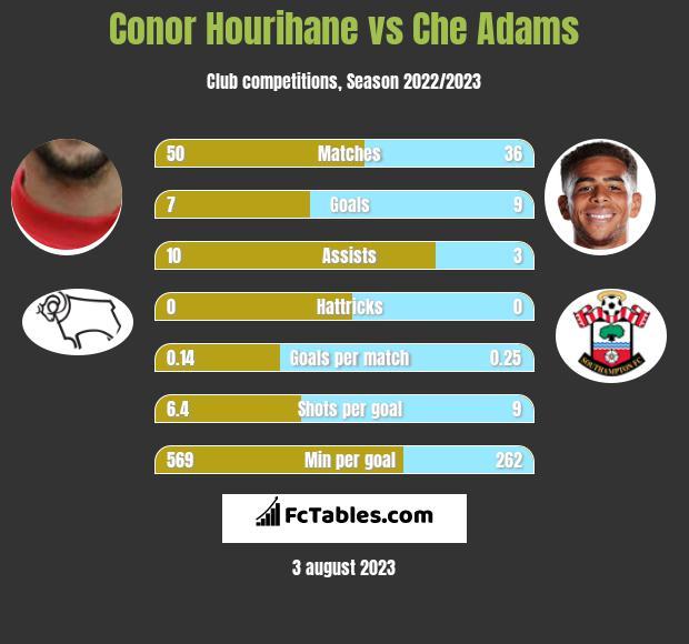 Conor Hourihane vs Che Adams infographic