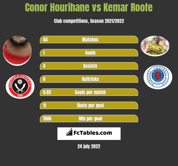 Conor Hourihane vs Kemar Roofe infographic