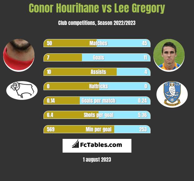 Conor Hourihane vs Lee Gregory infographic