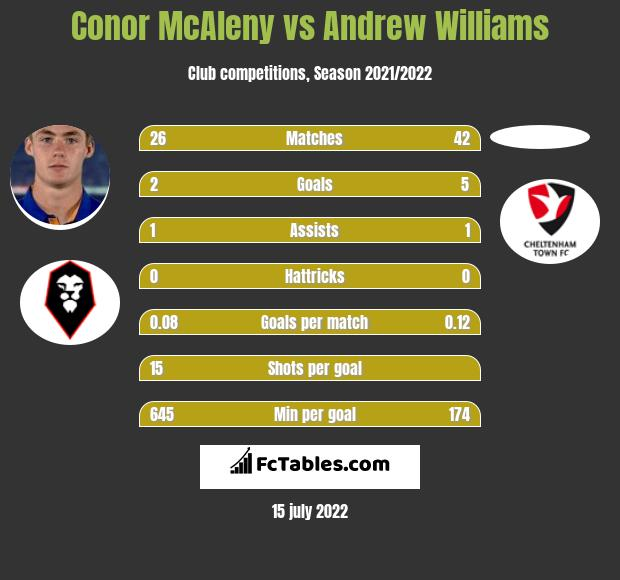 Conor McAleny vs Andrew Williams h2h player stats