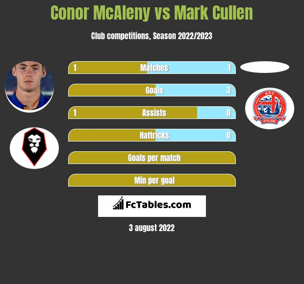 Conor McAleny vs Mark Cullen h2h player stats