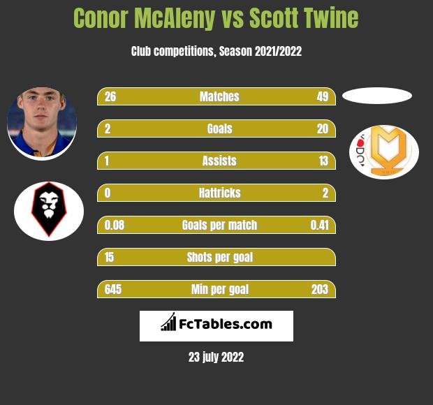 Conor McAleny vs Scott Twine h2h player stats