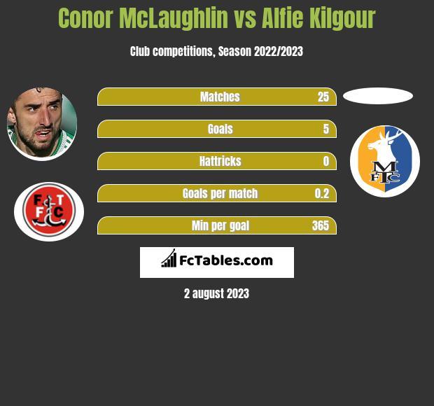 Conor McLaughlin vs Alfie Kilgour infographic