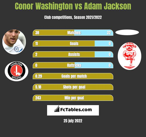 Conor Washington vs Adam Jackson h2h player stats
